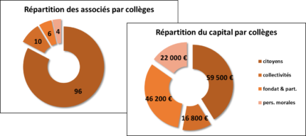 Collèges Octobre 2018